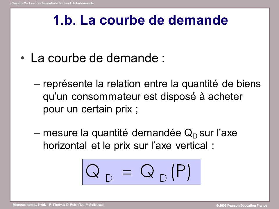 1.b. La courbe de demande La courbe de demande :