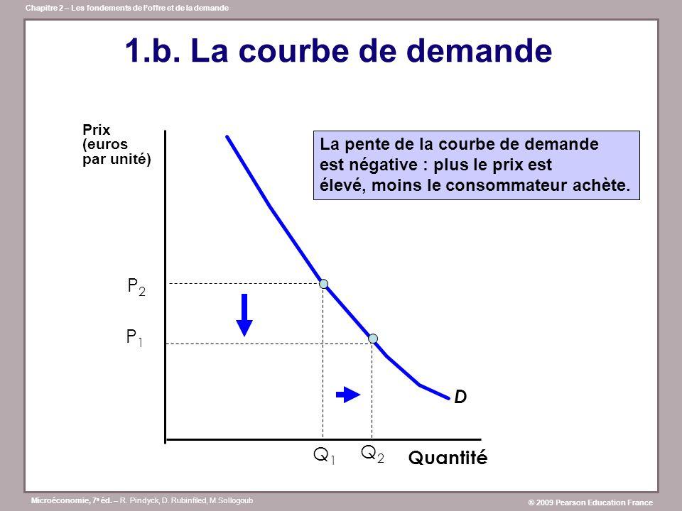 1.b. La courbe de demande P2 P1 D Q1 Q2 Quantité