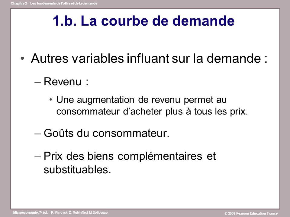 1.b. La courbe de demande Autres variables influant sur la demande :