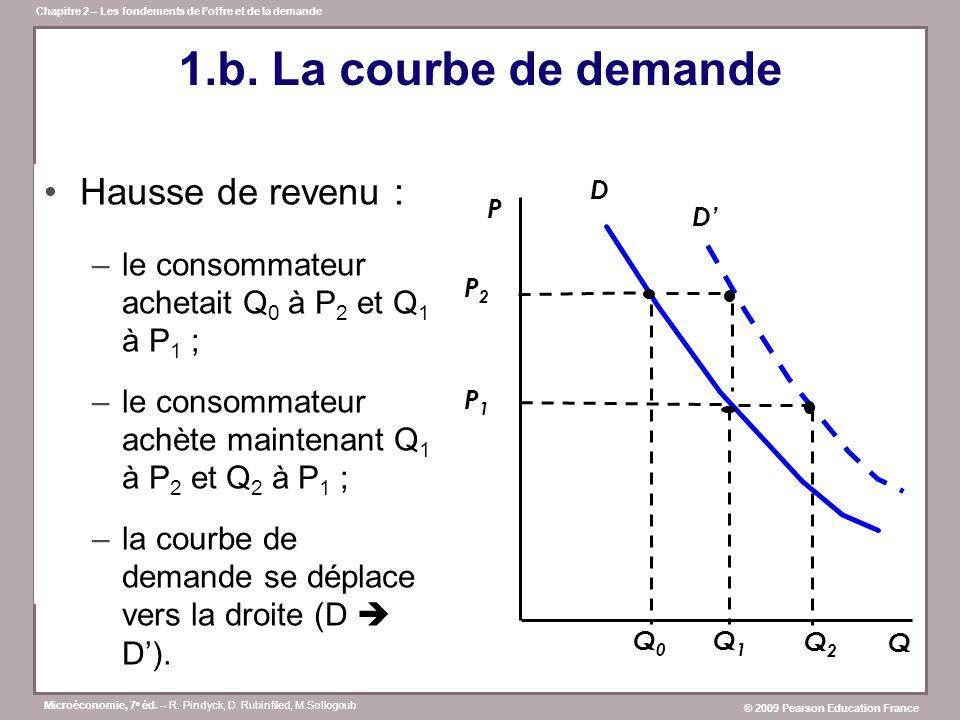 1.b. La courbe de demande Hausse de revenu :