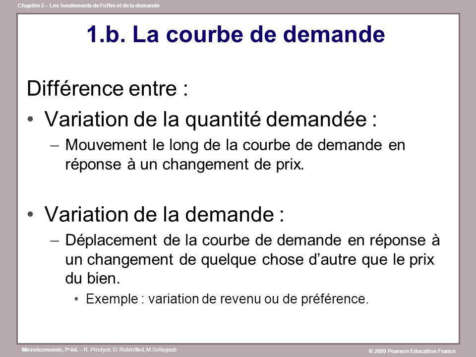 1.b. La courbe de demande Différence entre :