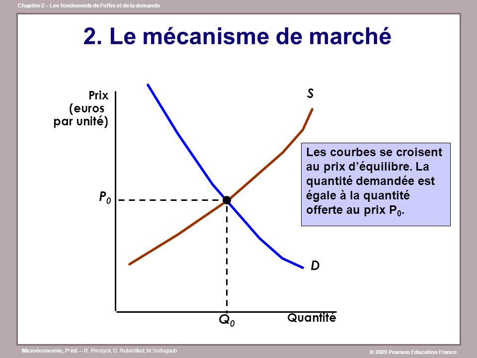 2. Le mécanisme de marché S P0 D Q0 Prix (euros par unité)