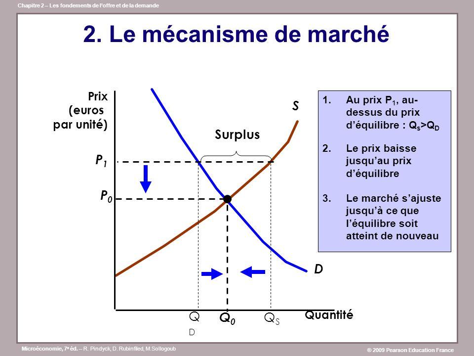 2. Le mécanisme de marché S Surplus P1 P0 D QD Q0 QS Prix (euros