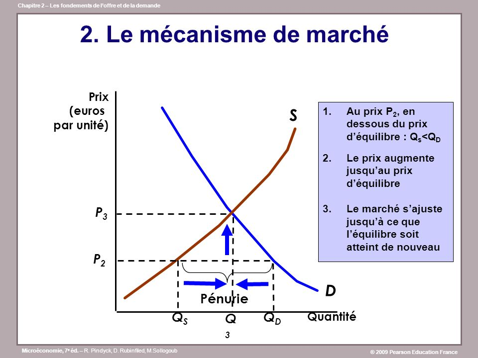 2. Le mécanisme de marché S D Q3 P3 P2 QS Pénurie QD Prix (euros
