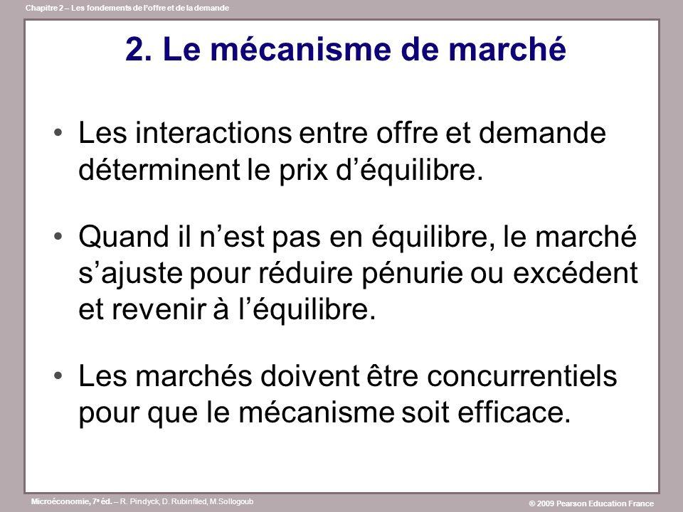 2. Le mécanisme de marché Les interactions entre offre et demande déterminent le prix d'équilibre.