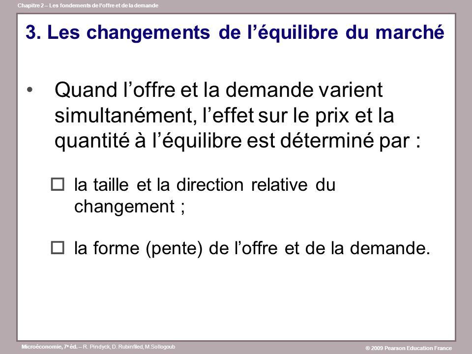 3. Les changements de l'équilibre du marché