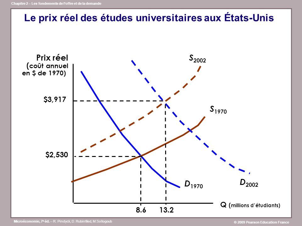 Le prix réel des études universitaires aux États-Unis