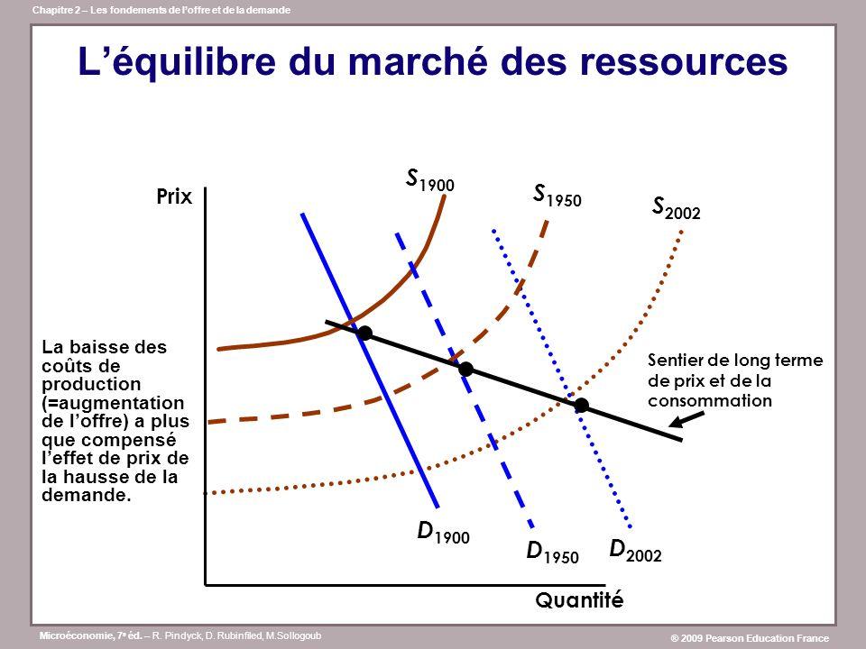 L'équilibre du marché des ressources