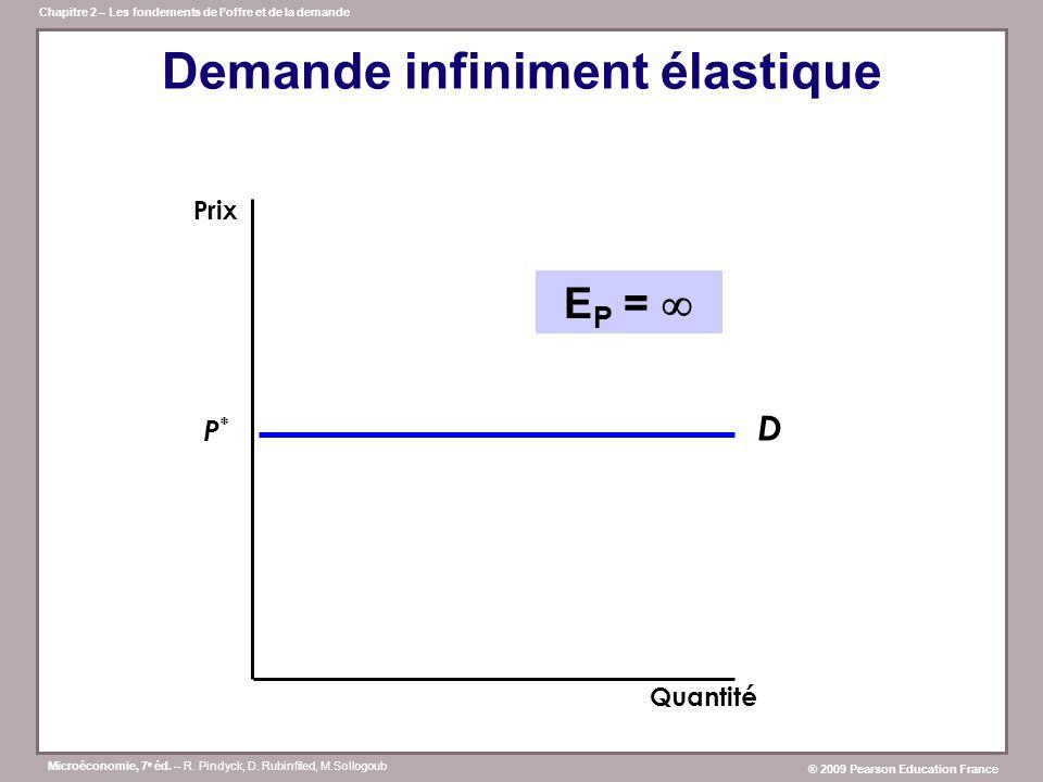 Demande infiniment élastique