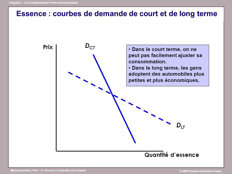 Essence : courbes de demande de court et de long terme