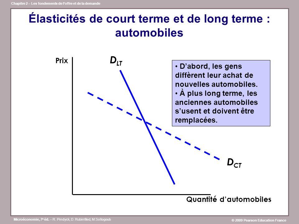 Élasticités de court terme et de long terme : automobiles