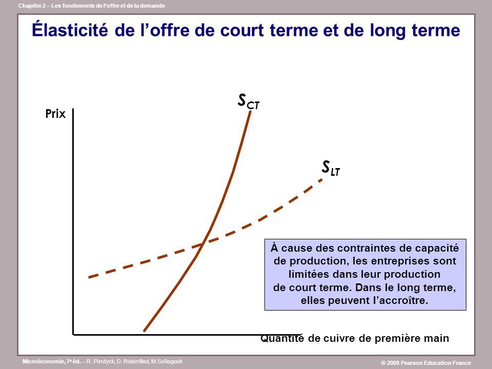 Élasticité de l'offre de court terme et de long terme