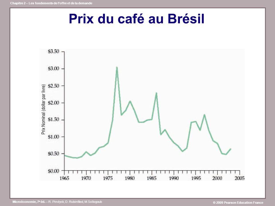 Prix du café au Brésil