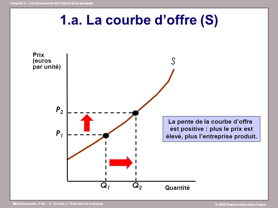 1.a. La courbe d'offre (S) S P2 Q2 P1 Q1 Prix (euros par unité)