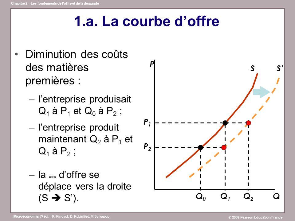 1.a. La courbe d'offre Diminution des coûts des matières premières :