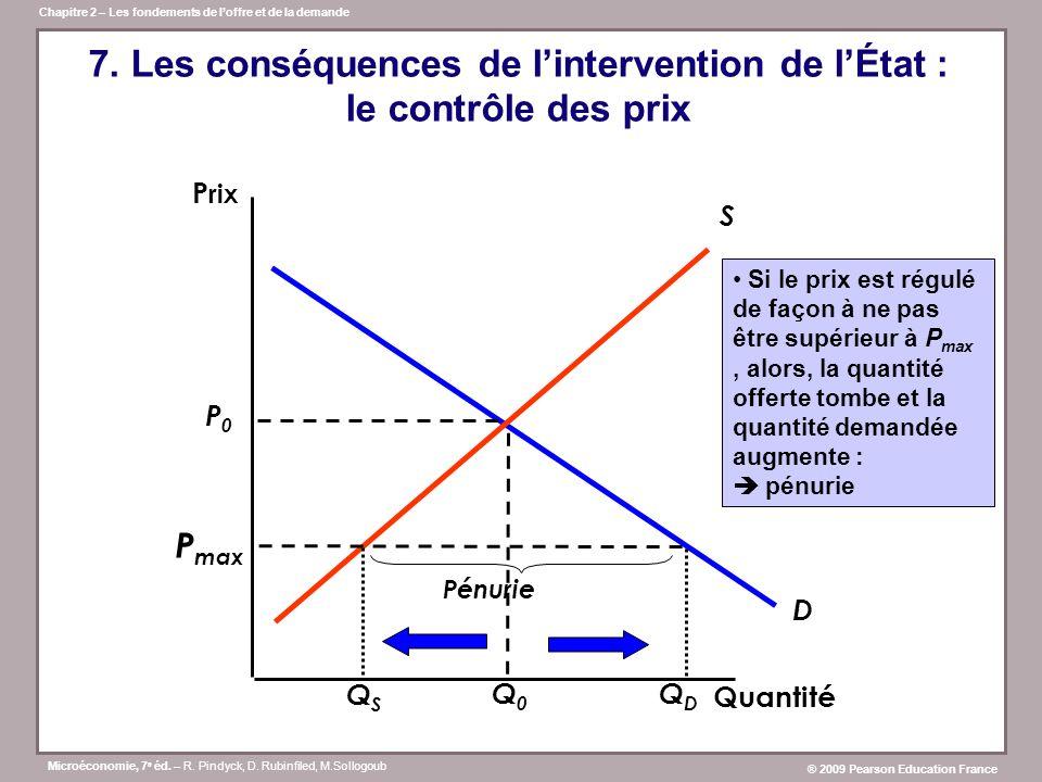 7. Les conséquences de l'intervention de l'État : le contrôle des prix