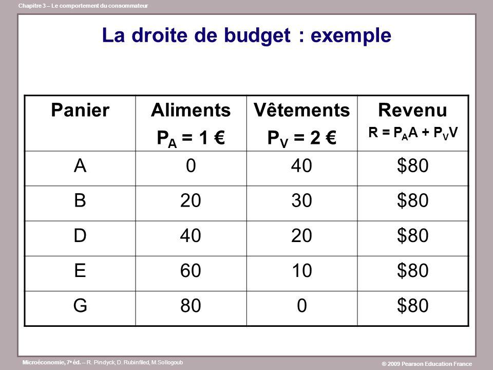 La droite de budget : exemple