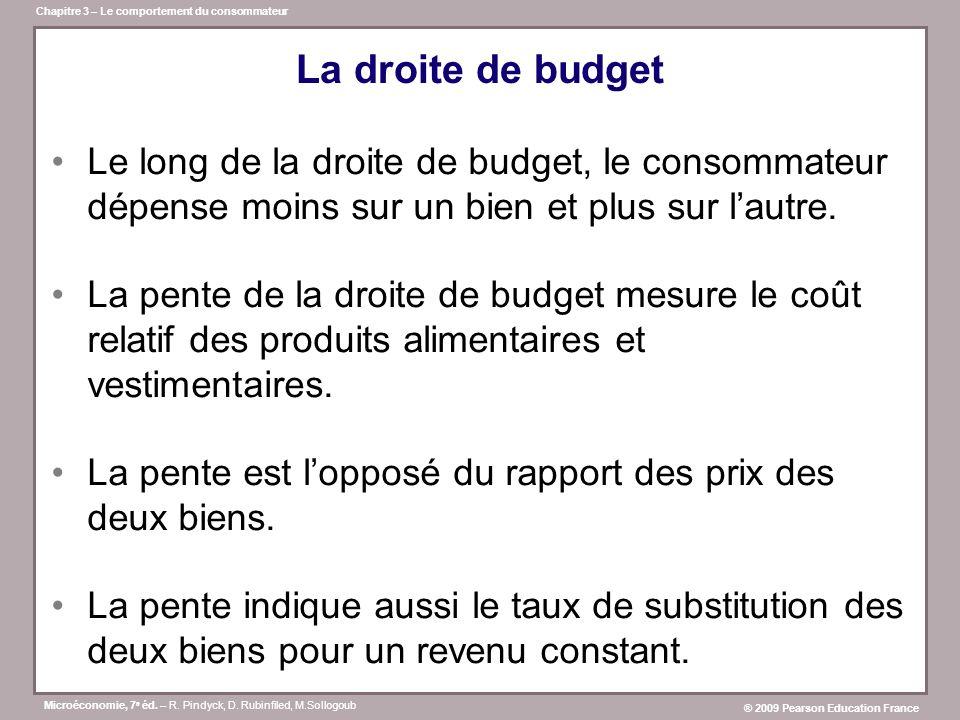 La droite de budget Le long de la droite de budget, le consommateur dépense moins sur un bien et plus sur l'autre.