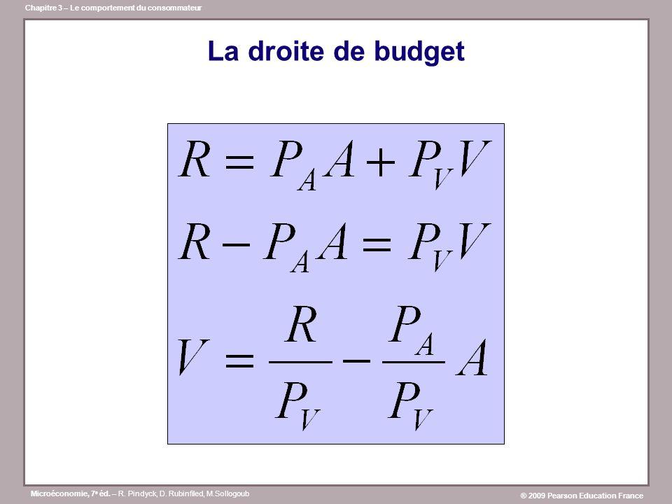La droite de budget
