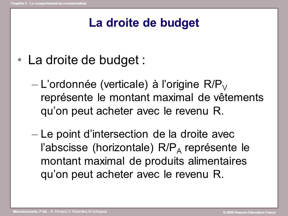 La droite de budget : La droite de budget