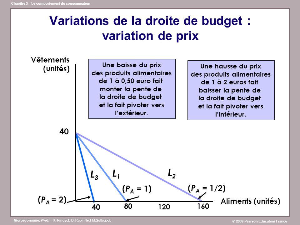 Variations de la droite de budget : variation de prix