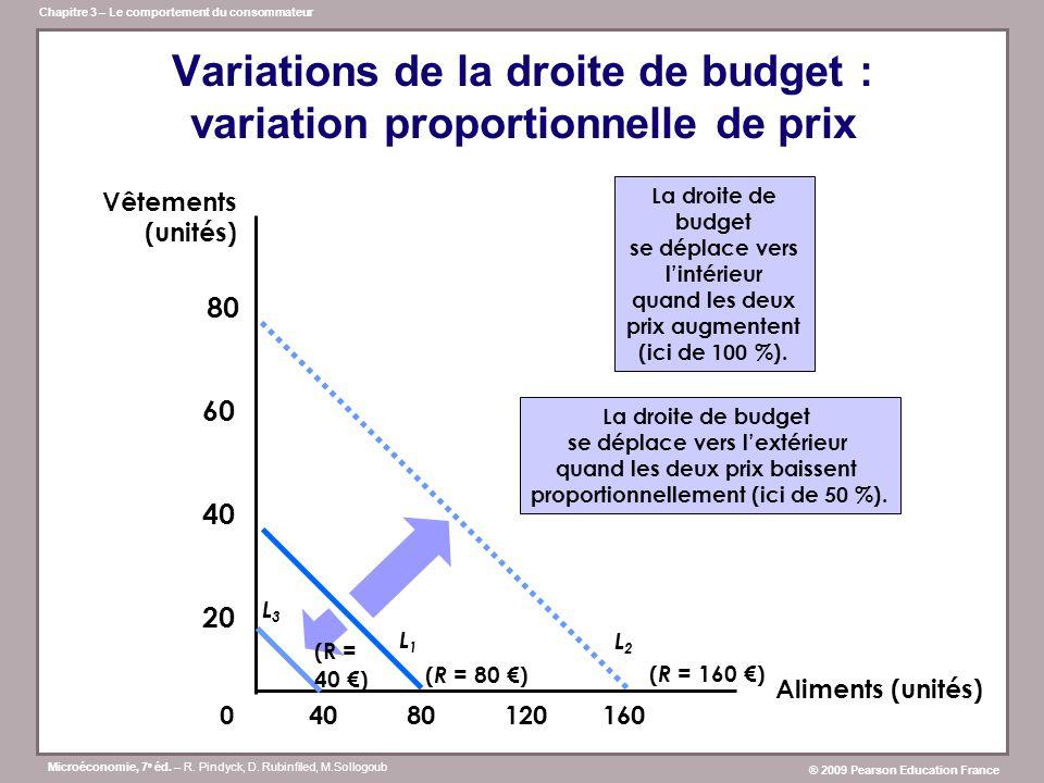 Variations de la droite de budget : variation proportionnelle de prix