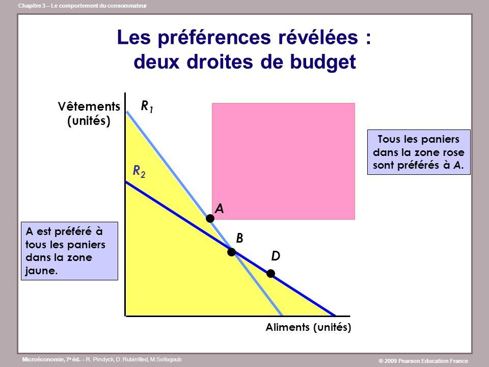 Les préférences révélées : deux droites de budget