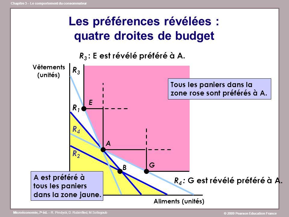 Les préférences révélées : quatre droites de budget