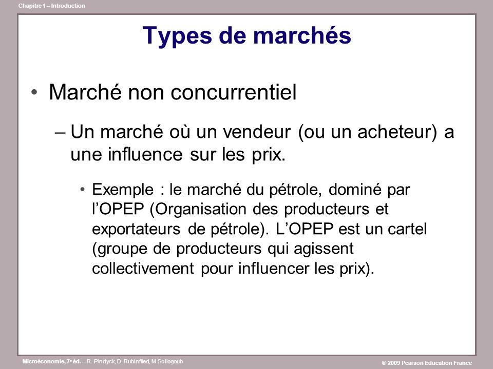 Types de marchés Marché non concurrentiel