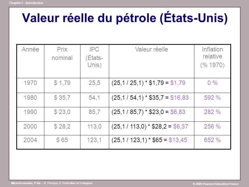 Valeur réelle du pétrole (États-Unis)
