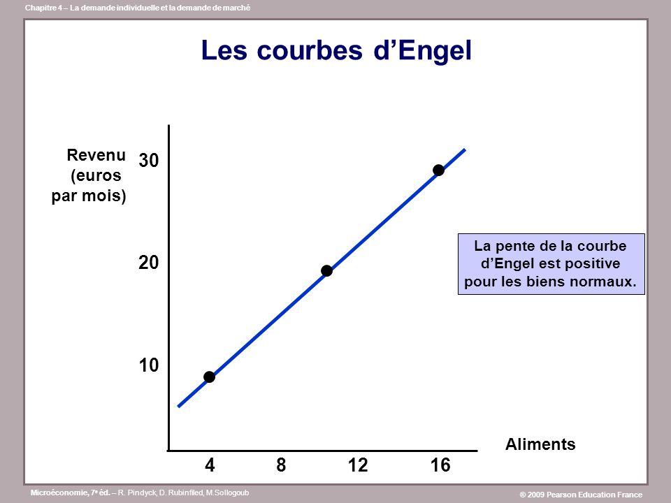 Les courbes d'Engel 30 10 20 4 8 12 16 Revenu (euros par mois)