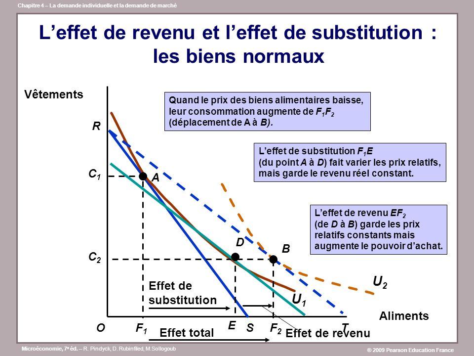 L'effet de revenu et l'effet de substitution : les biens normaux