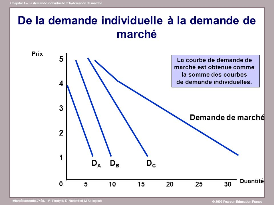 De la demande individuelle à la demande de marché