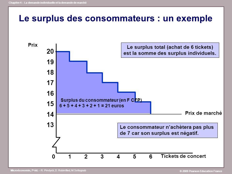 Le surplus des consommateurs : un exemple