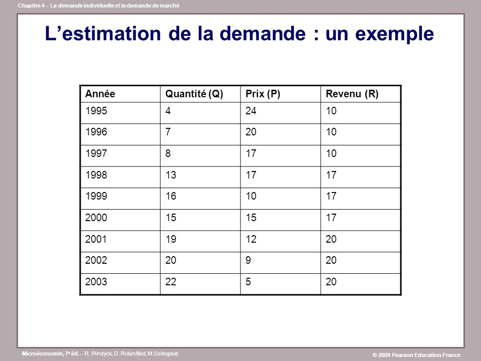 L'estimation de la demande : un exemple