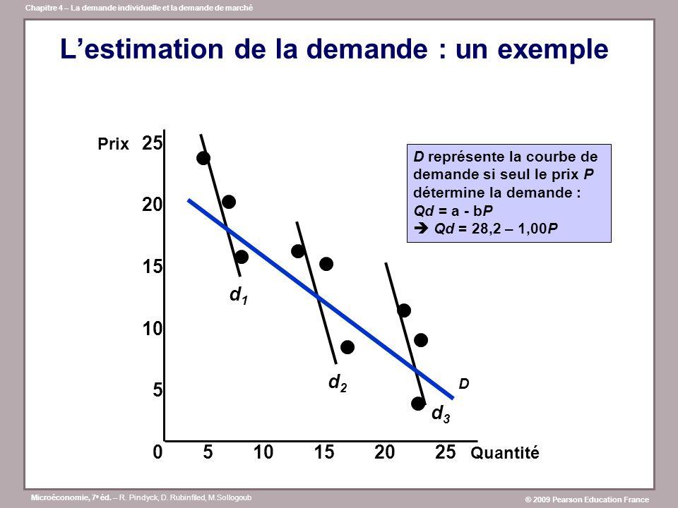 L'estimation de la demande : un exemple