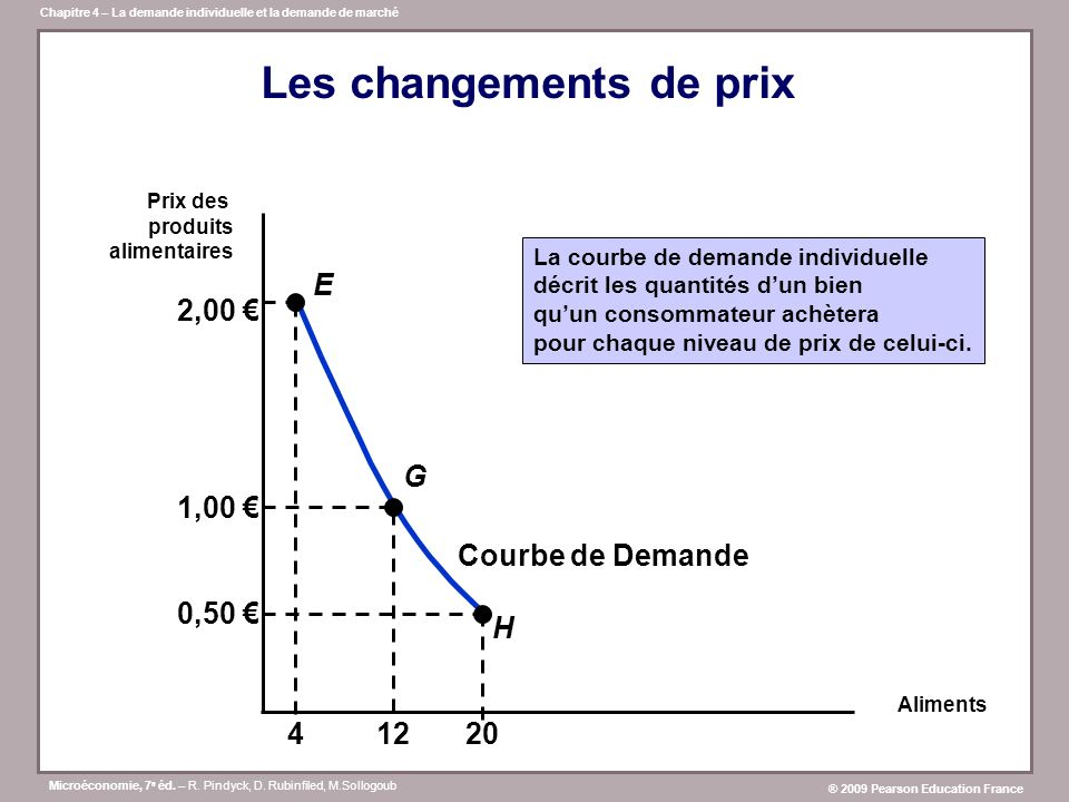 Les changements de prix
