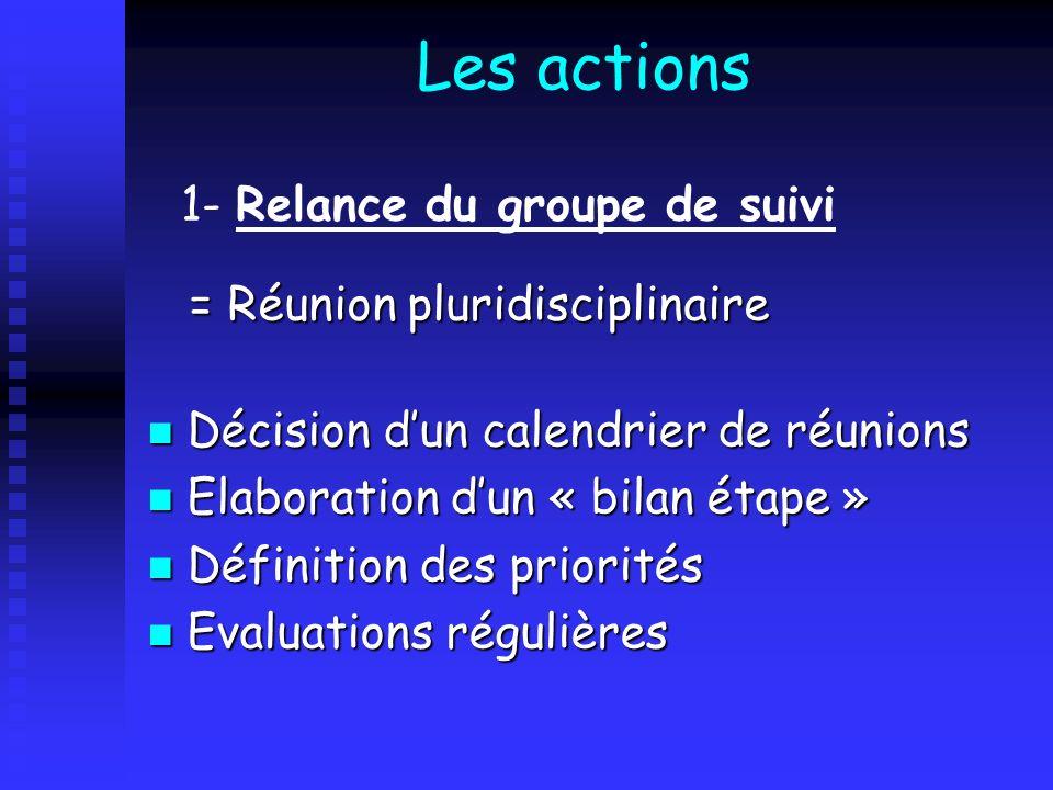 Les actions 1- Relance du groupe de suivi = Réunion pluridisciplinaire