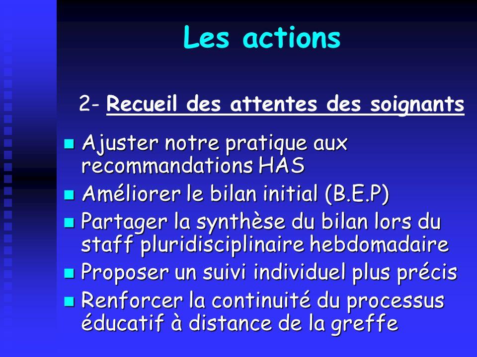 Les actions 2- Recueil des attentes des soignants
