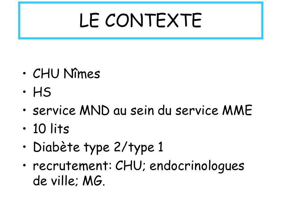 LE CONTEXTE CHU Nîmes HS service MND au sein du service MME 10 lits