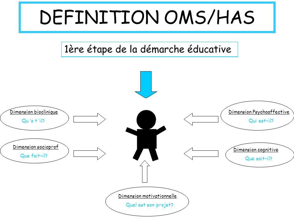 Dimension bioclinique
