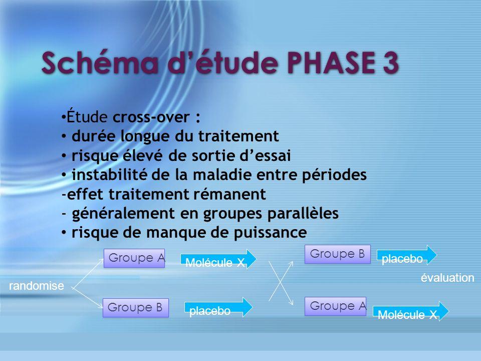 Schéma d'étude PHASE 3 Étude cross-over : durée longue du traitement