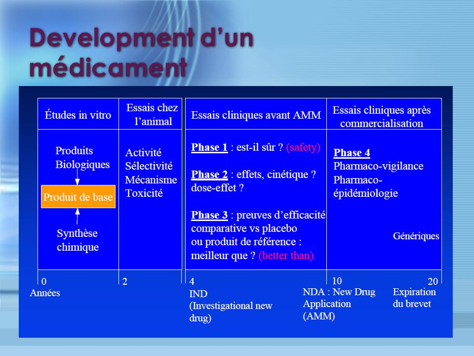 Development d'un médicament