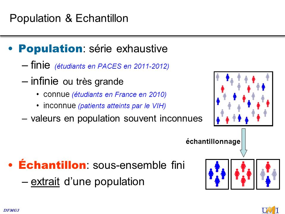 Population & Echantillon
