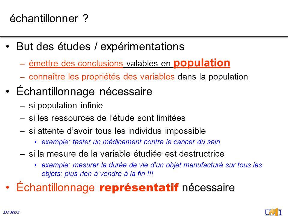 But des études / expérimentations