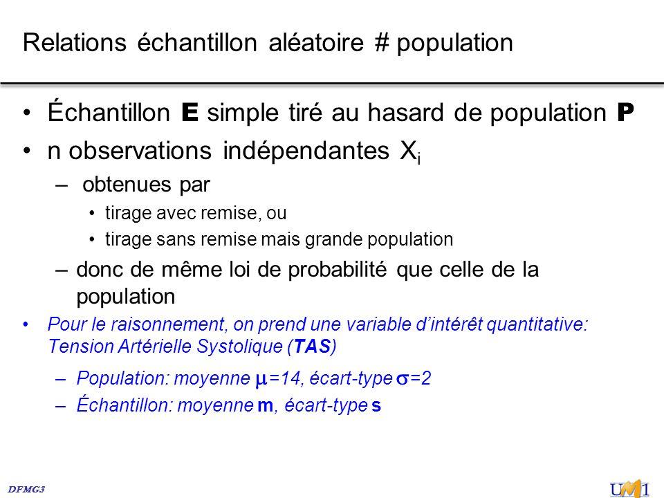 Relations échantillon aléatoire # population