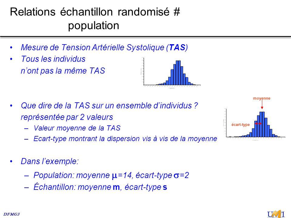 Relations échantillon randomisé # population