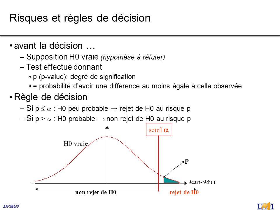 Risques et règles de décision