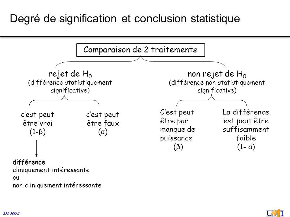 Degré de signification et conclusion statistique