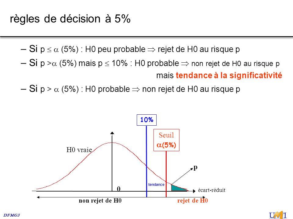 règles de décision à 5% Si p   (5%) : H0 peu probable  rejet de H0 au risque p.